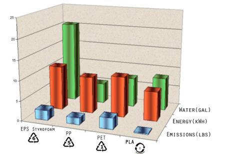 Making Bioplastic (PLA) | World Centric